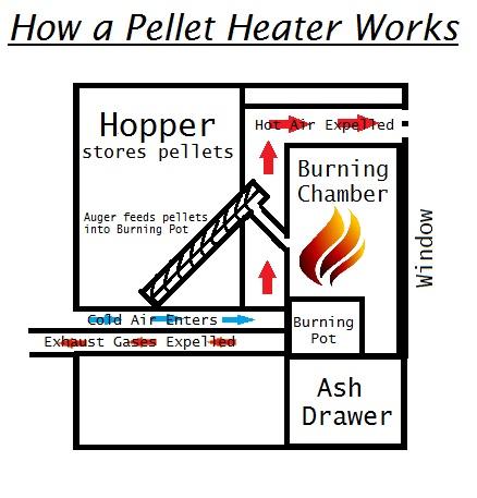 Pellet Heaters Tasmania